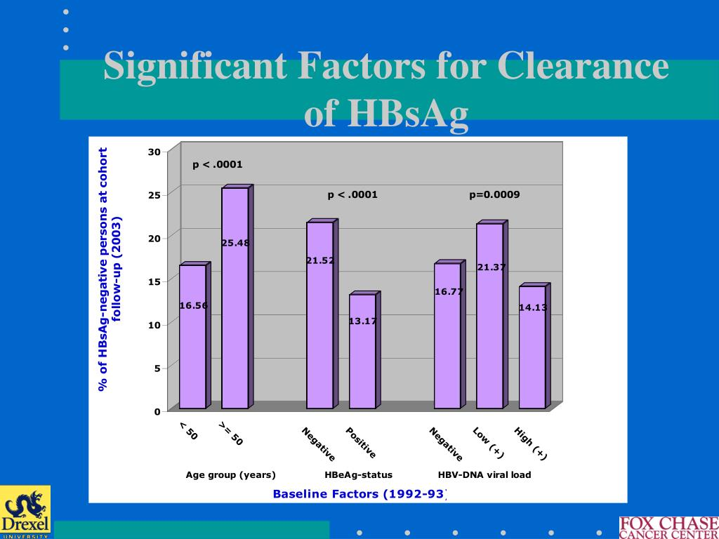 Significant Factors for Clearance