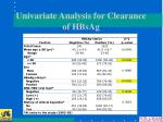 univariate analysis for clearance of hbsag