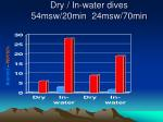 dry in water dives 54msw 20min 24msw 70min