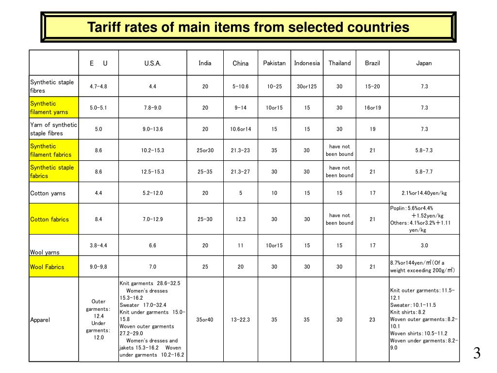 Tariff rates of main items from selected countries