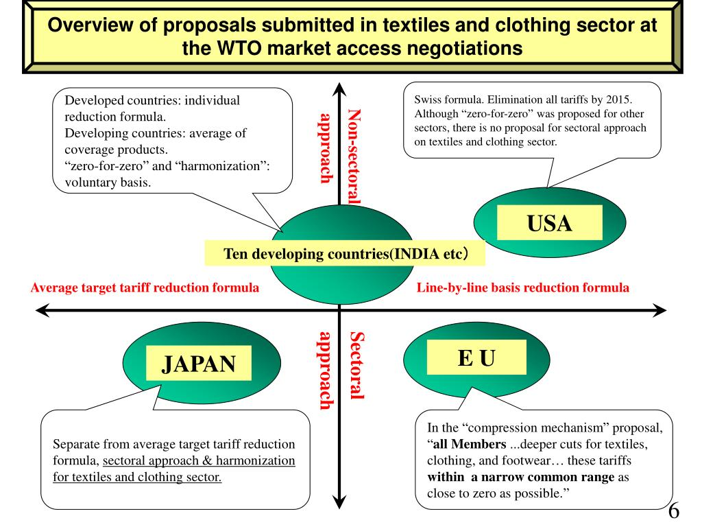 Overview of proposals submitted in textiles and clothing sector at the WTO market access negotiations