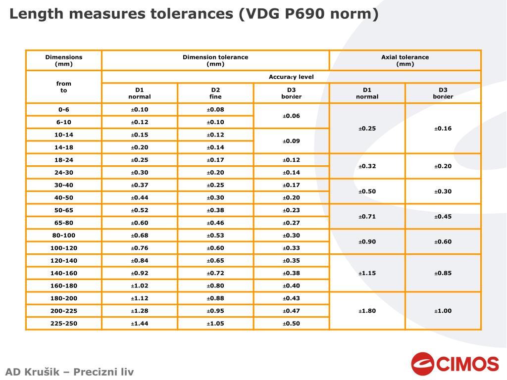 Length measures tolerances (VDG P690 norm)