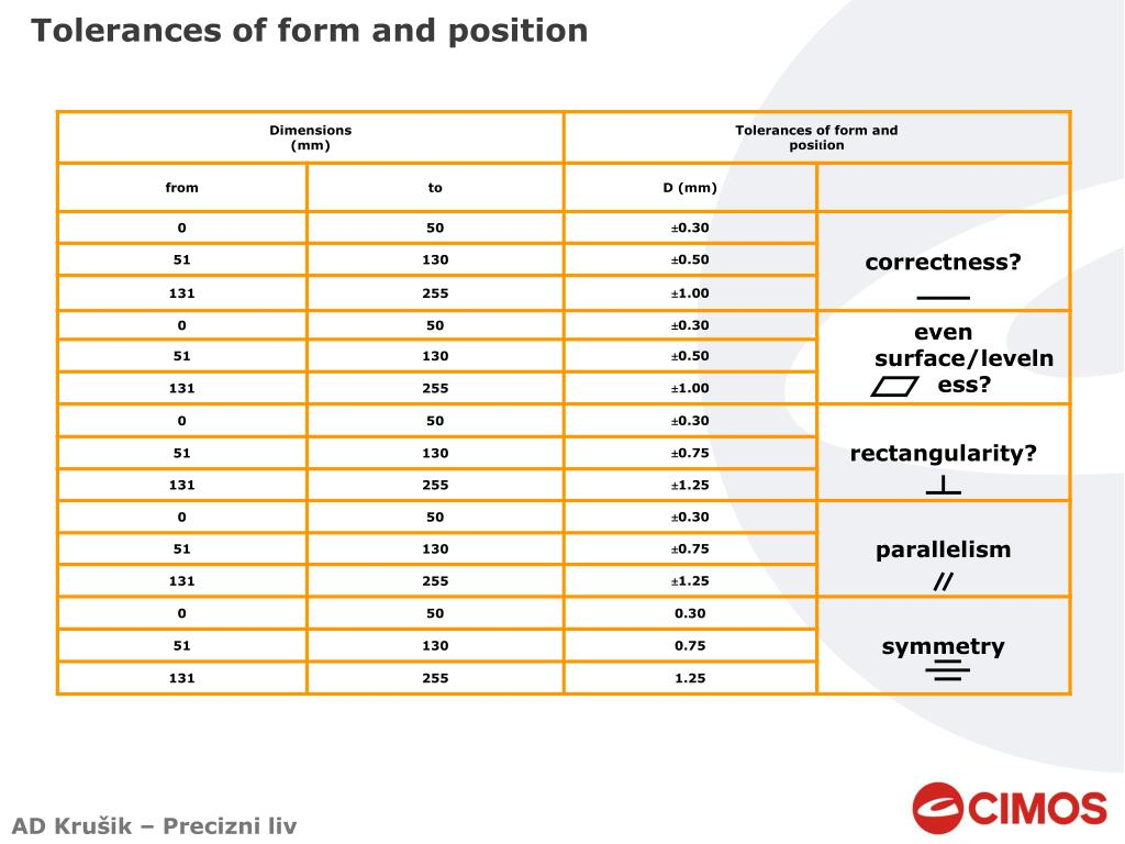Tolerances of form and position