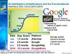ia intelligence amplification and the conversational interface ci circa 2012 2019