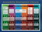 accessibility development lifecycle