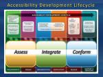 accessibility development lifecycle1