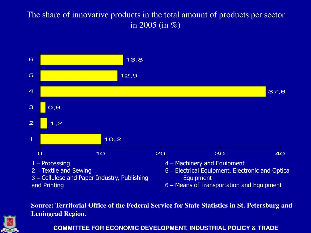 The share of innovative products in the total amount of products per sector