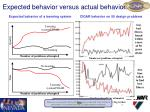 expected behavior versus actual behavior