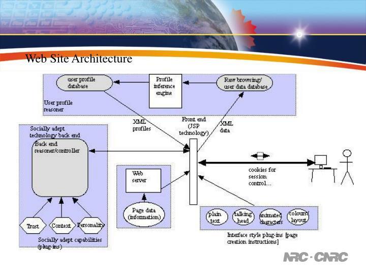 Web Site Architecture