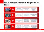ibids value actionable insight for all roles