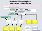 behavioral polymorphism the object oriented view