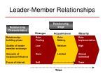 leader member relationships