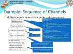 example sequence of channels