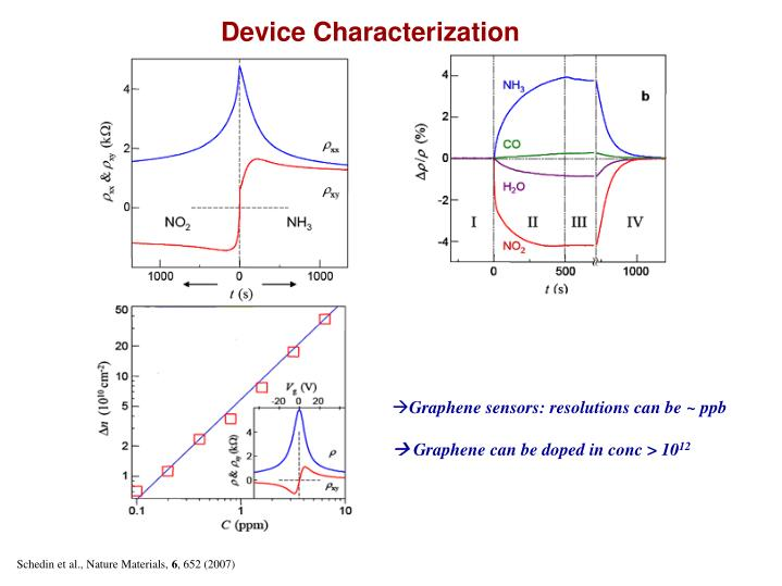 Device Characterization
