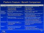 platform feature benefit comparison