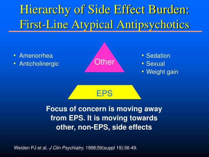 Hierarchy of Side Effect Burden: