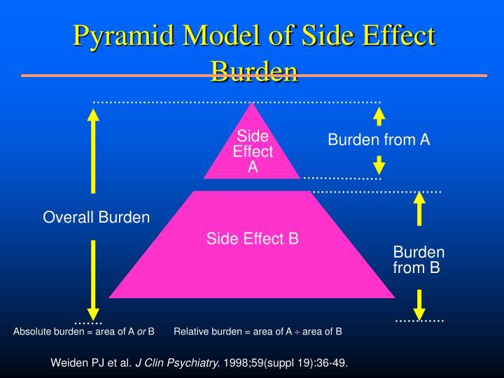 Pyramid Model of Side Effect Burden