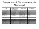 comparison of city investments in afterschool