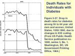 death rates for individuals with diabetes