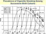 prevalence of cigarette smoking among successive birth cohorts