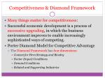 competitiveness diamond framework