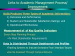 links to academic management process improvement1