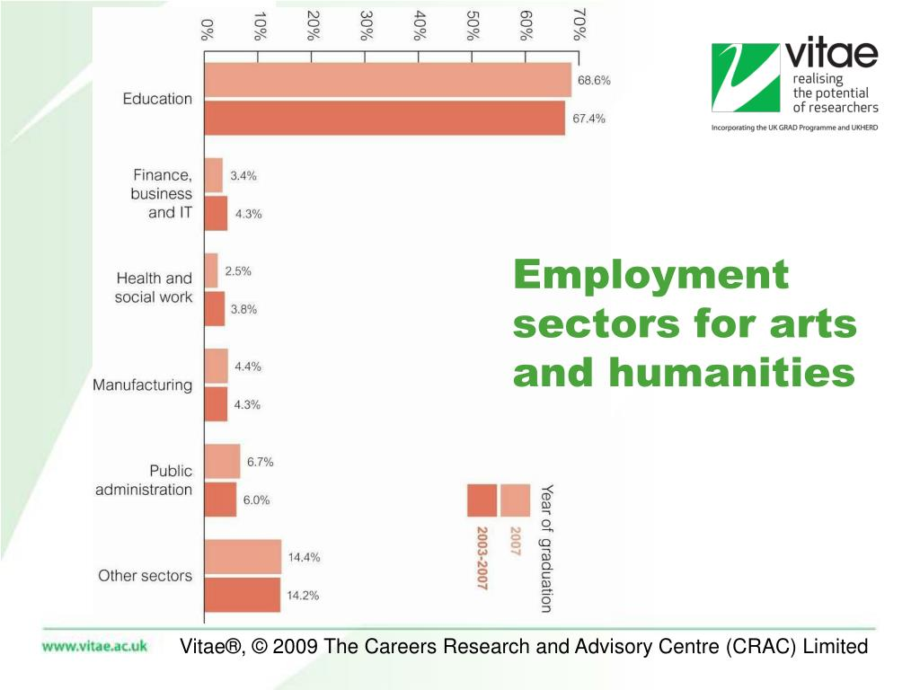 Employment sectors for arts and humanities