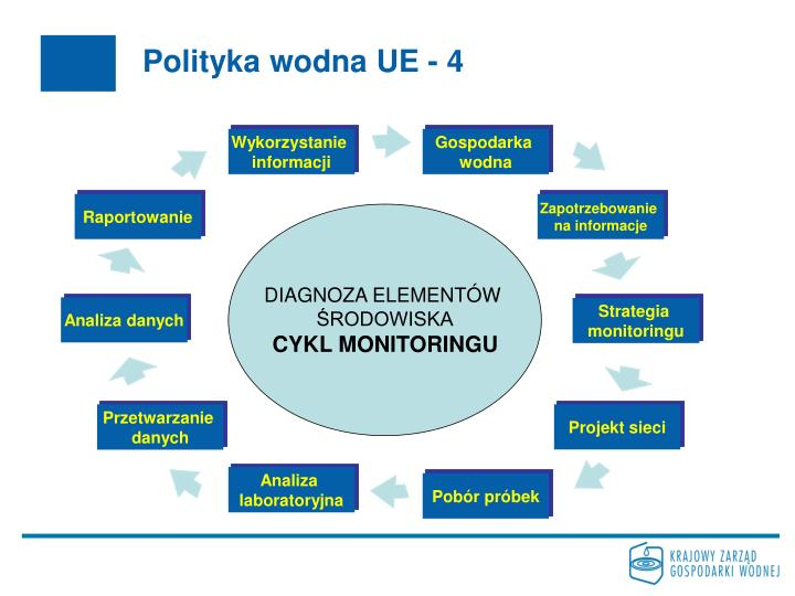 Polityka wodna UE - 4