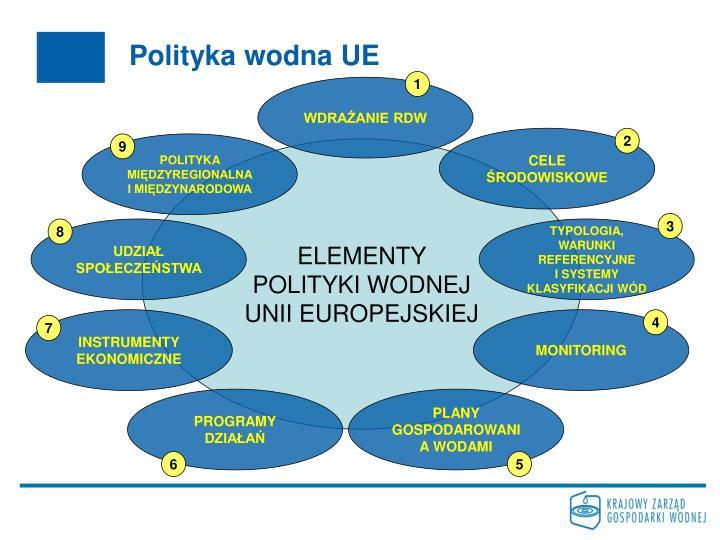 Polityka wodna UE
