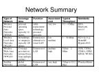 network summary