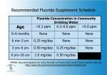 recommended fluoride supplement schedule