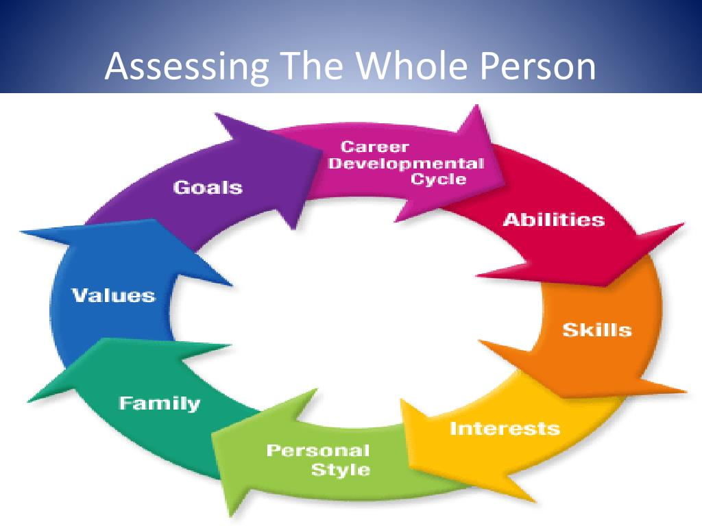 Assessing The Whole Person
