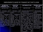 amendments made by finance act 2007 2008