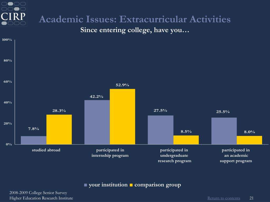 Academic Issues: Extracurricular Activities