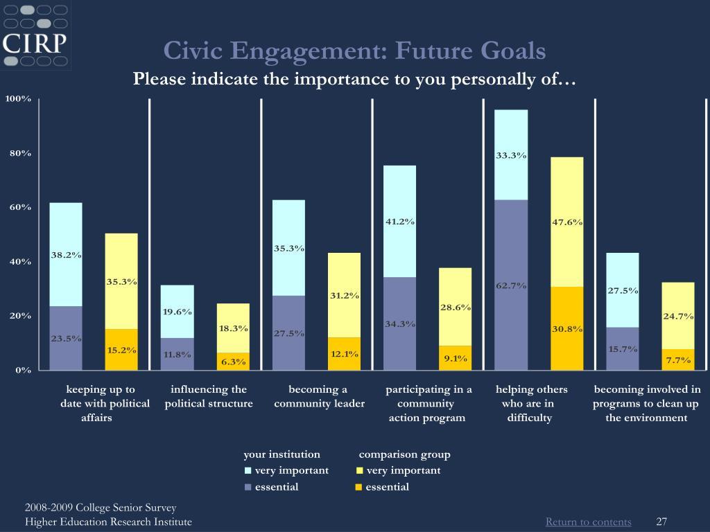 Civic Engagement: Future Goals