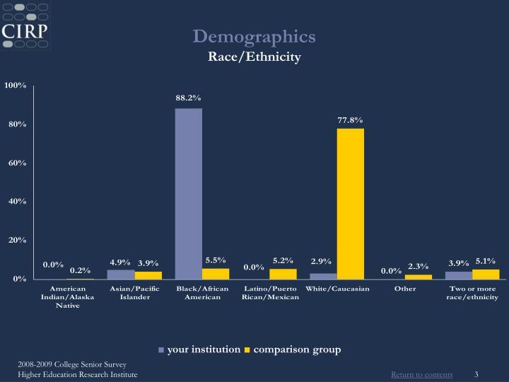 Demographics race ethnicity