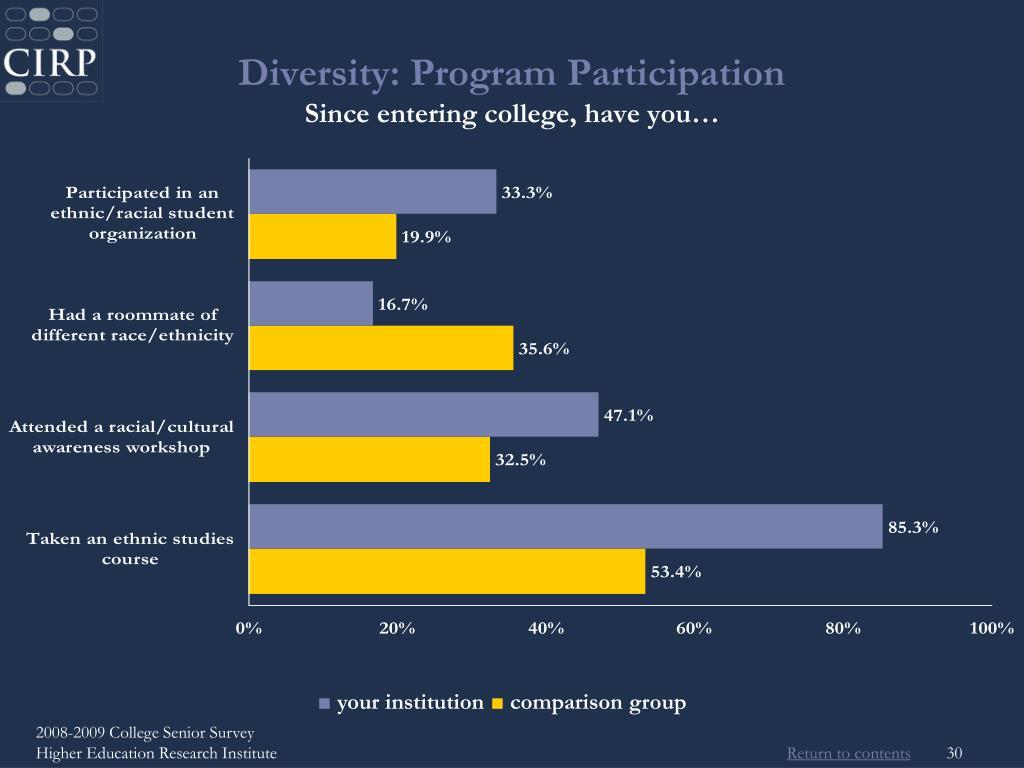Diversity: Program Participation