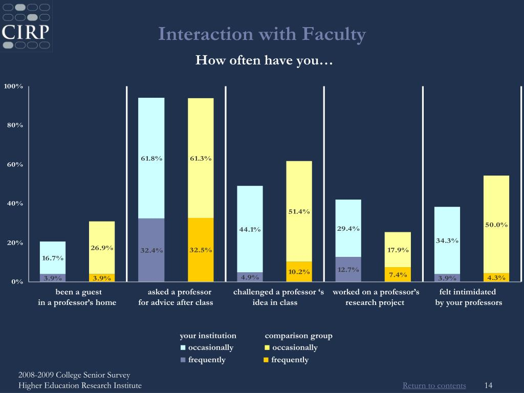 Interaction with Faculty
