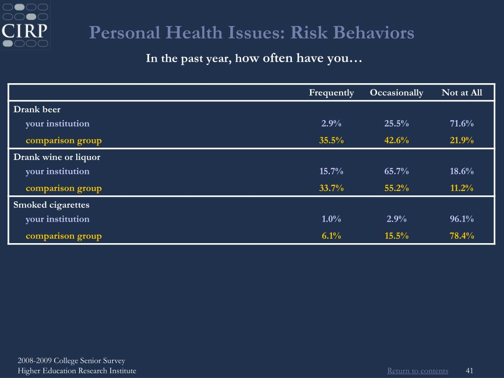 Personal Health Issues: Risk Behaviors