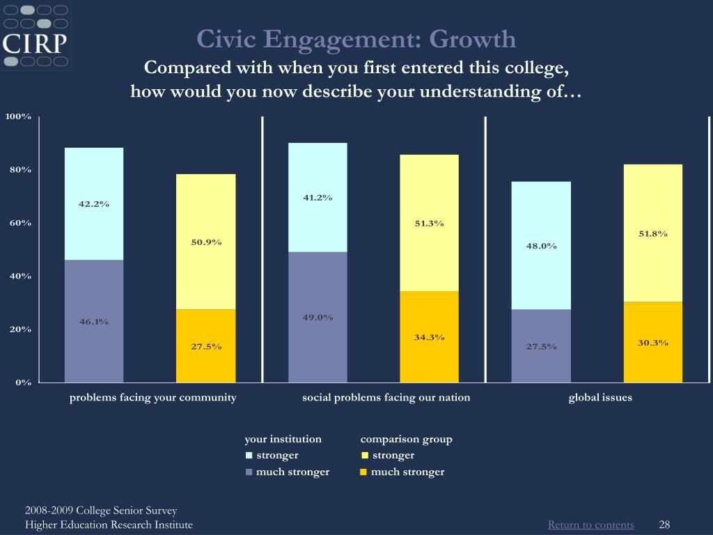 Civic Engagement: Growth