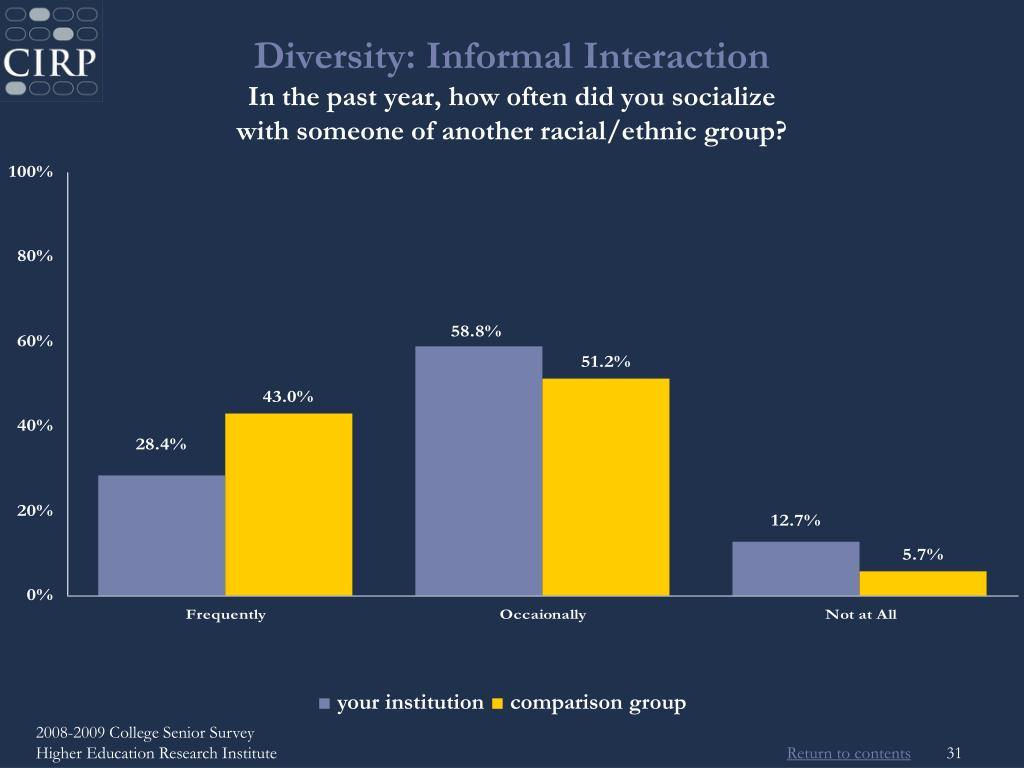 Diversity: Informal Interaction