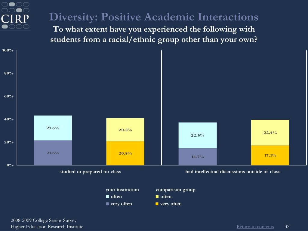 Diversity: Positive Academic Interactions