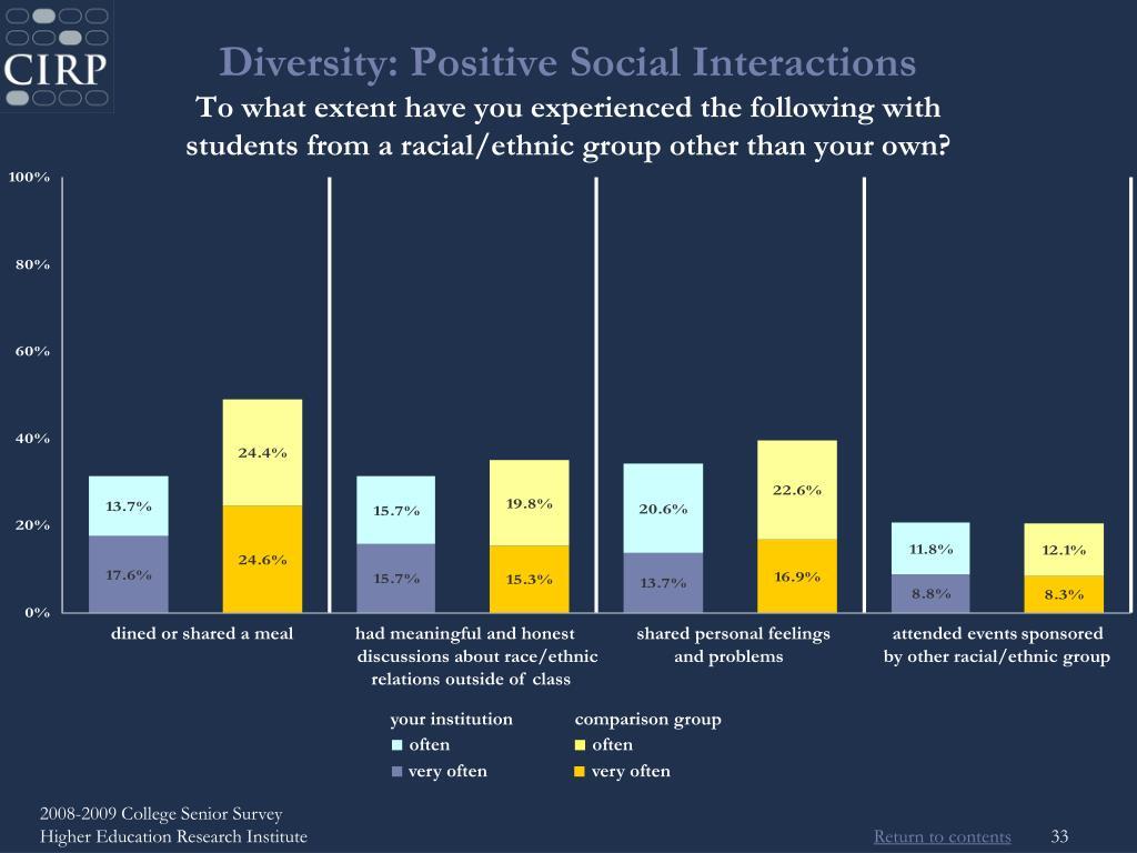 Diversity: Positive Social Interactions