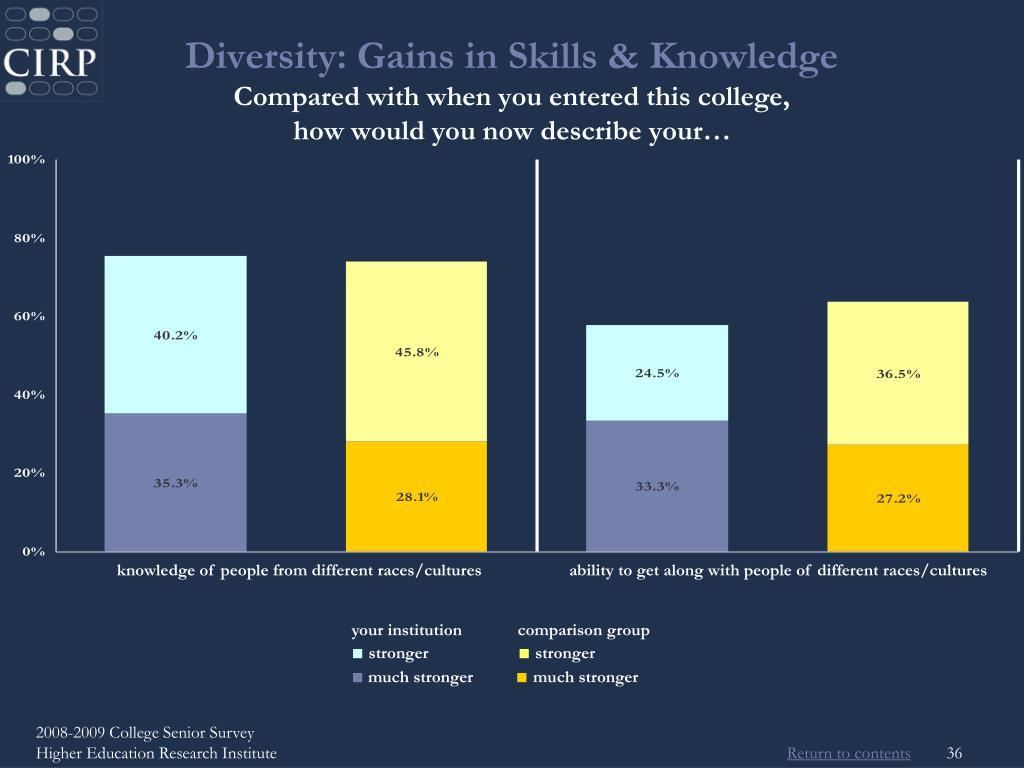 Diversity: Gains in Skills & Knowledge