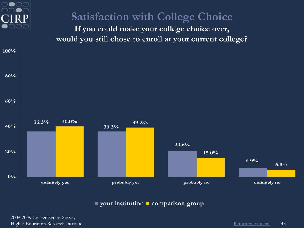 Satisfaction with College Choice