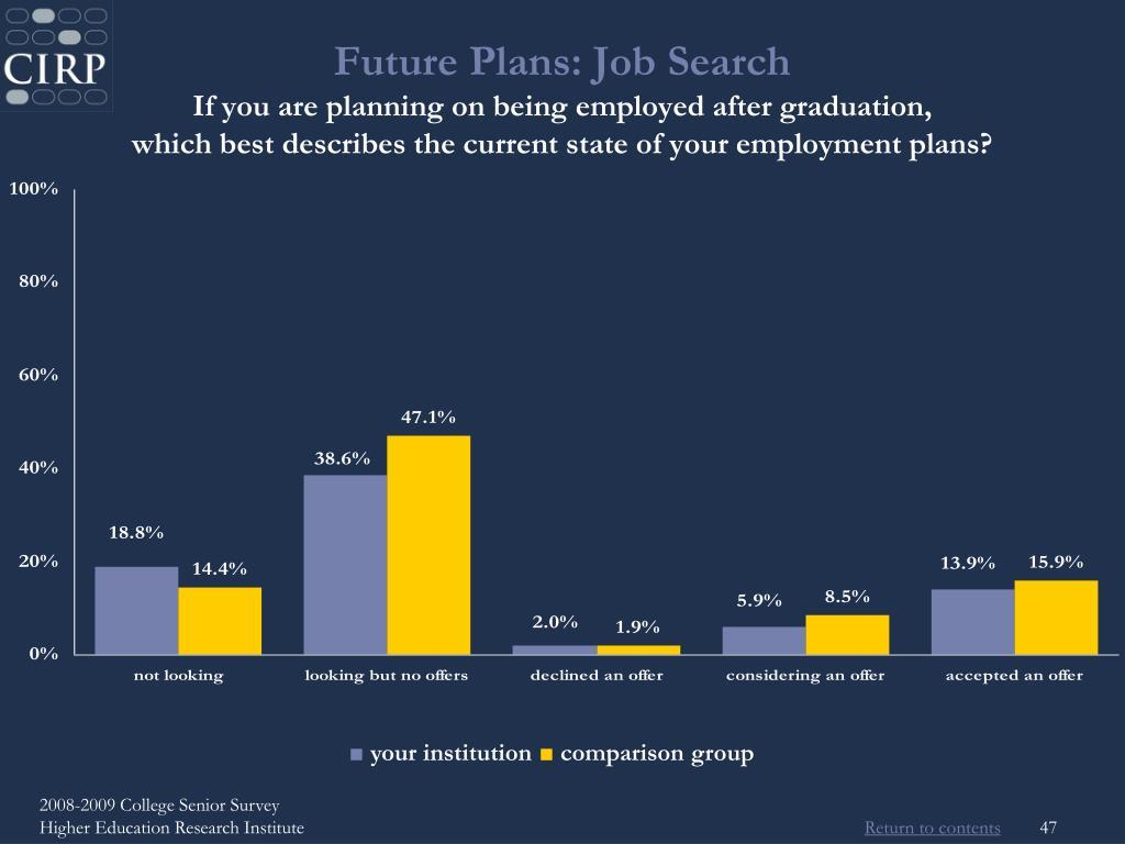 Future Plans: Job Search