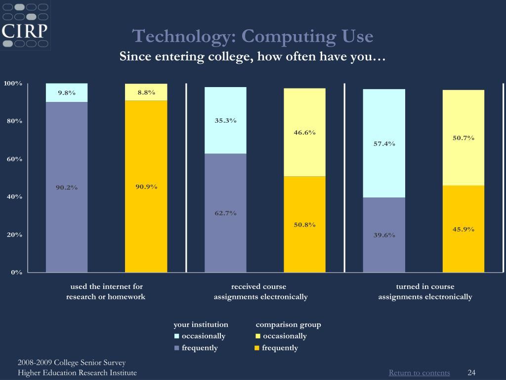 Technology: Computing Use