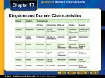 kingdom and domain characteristics