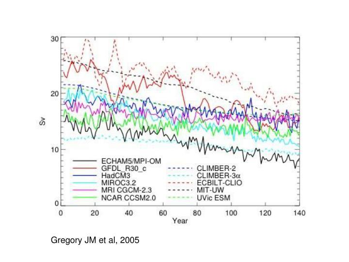 Gregory JM et al, 2005