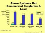 alarm systems cut commercial burglaries loss